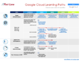Google Training Paths